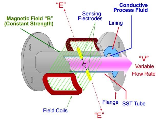 nguyên lý hoạt động đồng hồ đo lưu lượng nước thải điện tử