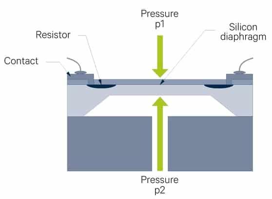 Nguyên lý hoạt động cảm biến kiểu điện trở