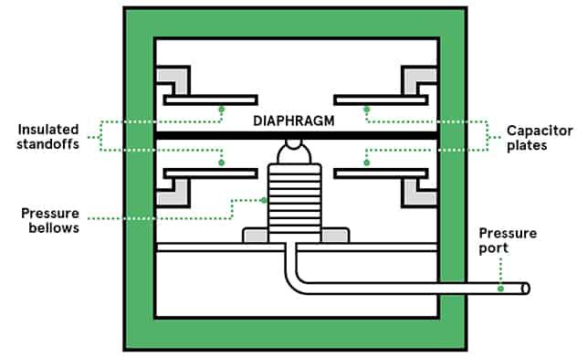 Nguyên lý hoạt động cảm biến kiểu tụ điện